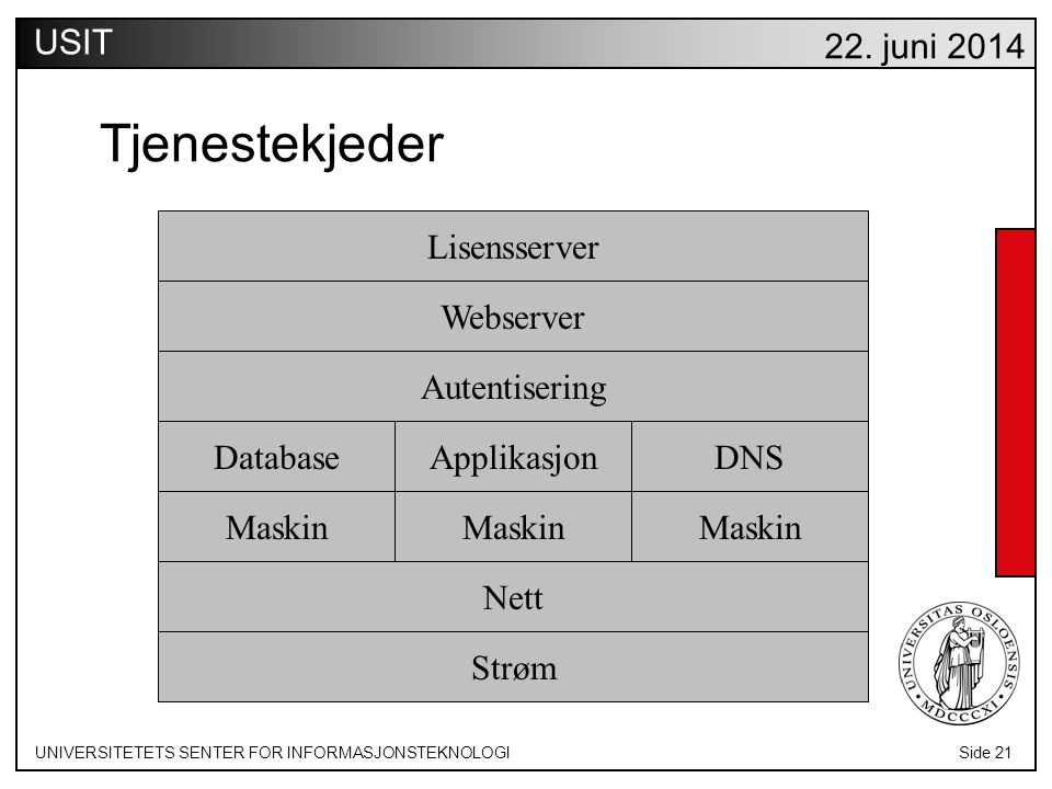 UNIVERSITETETS SENTER FOR INFORMASJONSTEKNOLOGISide 21 USIT 22.