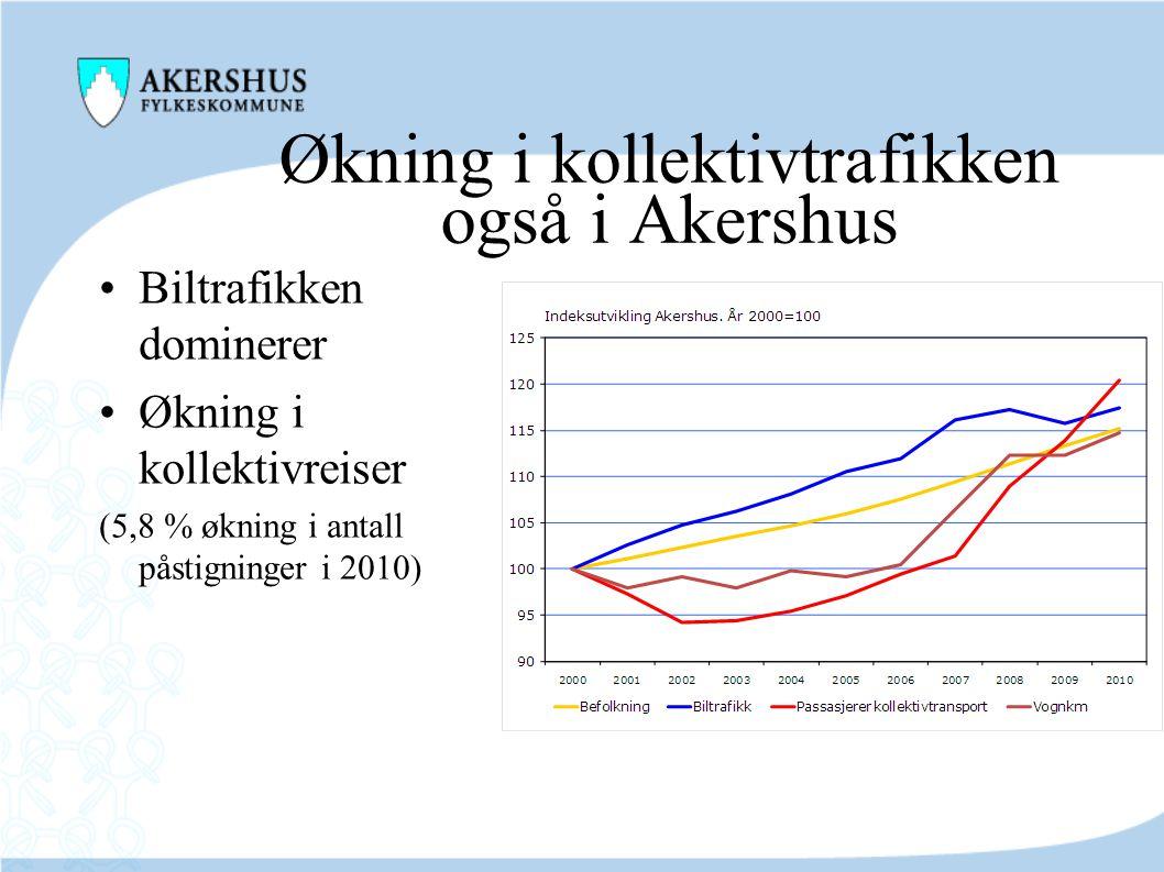 Økning i kollektivtrafikken også i Akershus •Biltrafikken dominerer •Økning i kollektivreiser (5,8 % økning i antall påstigninger i 2010)