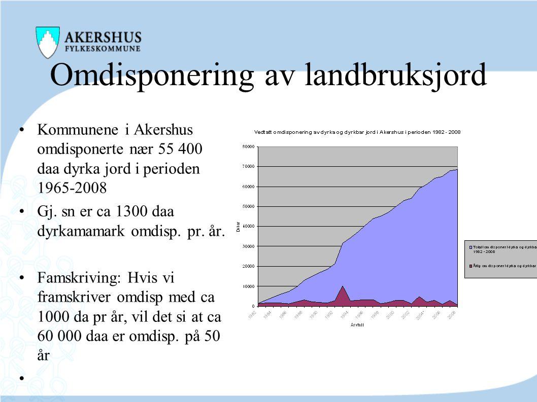 Omdisponering av landbruksjord •Kommunene i Akershus omdisponerte nær 55 400 daa dyrka jord i perioden 1965-2008 •Gj. sn er ca 1300 daa dyrkamamark om