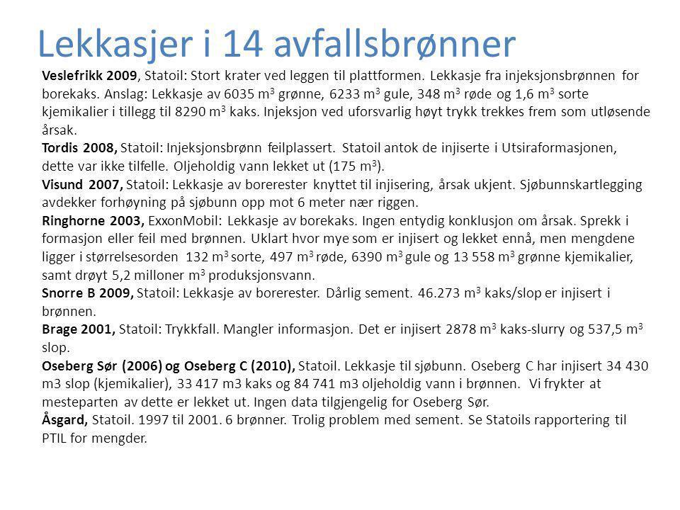 Lekkasjer i 14 avfallsbrønner Veslefrikk 2009, Statoil: Stort krater ved leggen til plattformen. Lekkasje fra injeksjonsbrønnen for borekaks. Anslag: