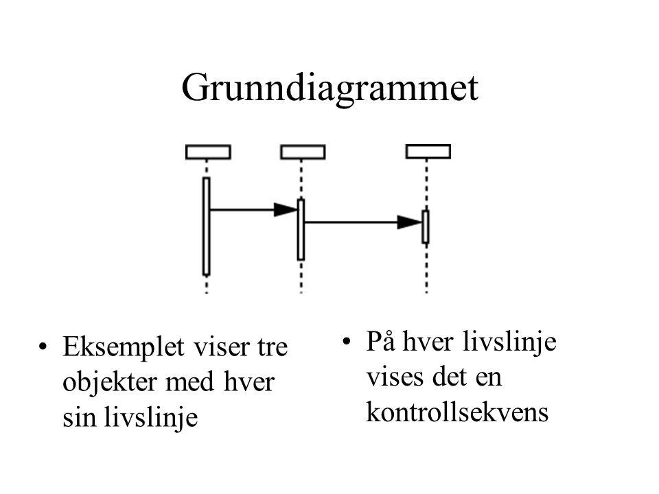 Grunndiagrammet •Eksemplet viser tre objekter med hver sin livslinje •På hver livslinje vises det en kontrollsekvens