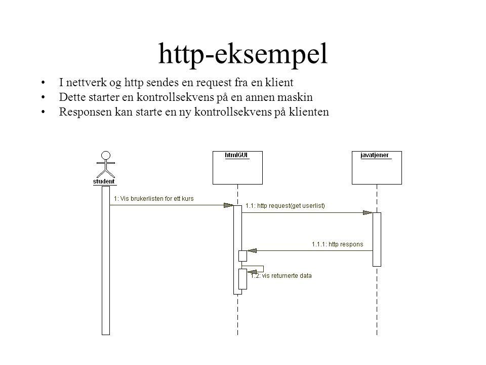 http-eksempel •I nettverk og http sendes en request fra en klient •Dette starter en kontrollsekvens på en annen maskin •Responsen kan starte en ny kontrollsekvens på klienten