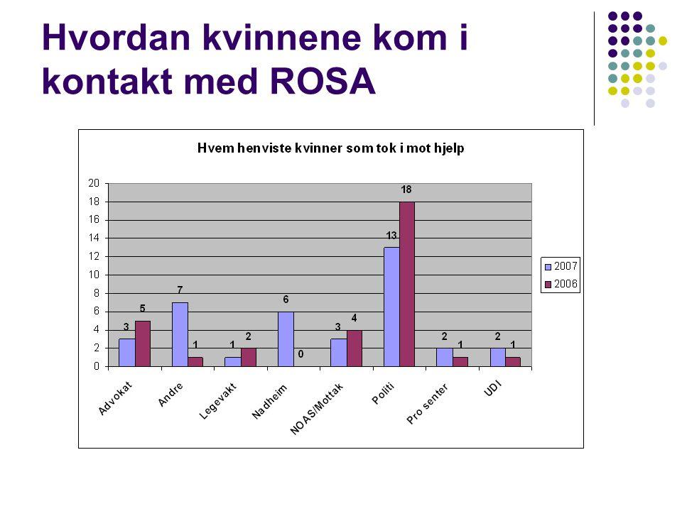 Hvordan kvinnene kom i kontakt med ROSA