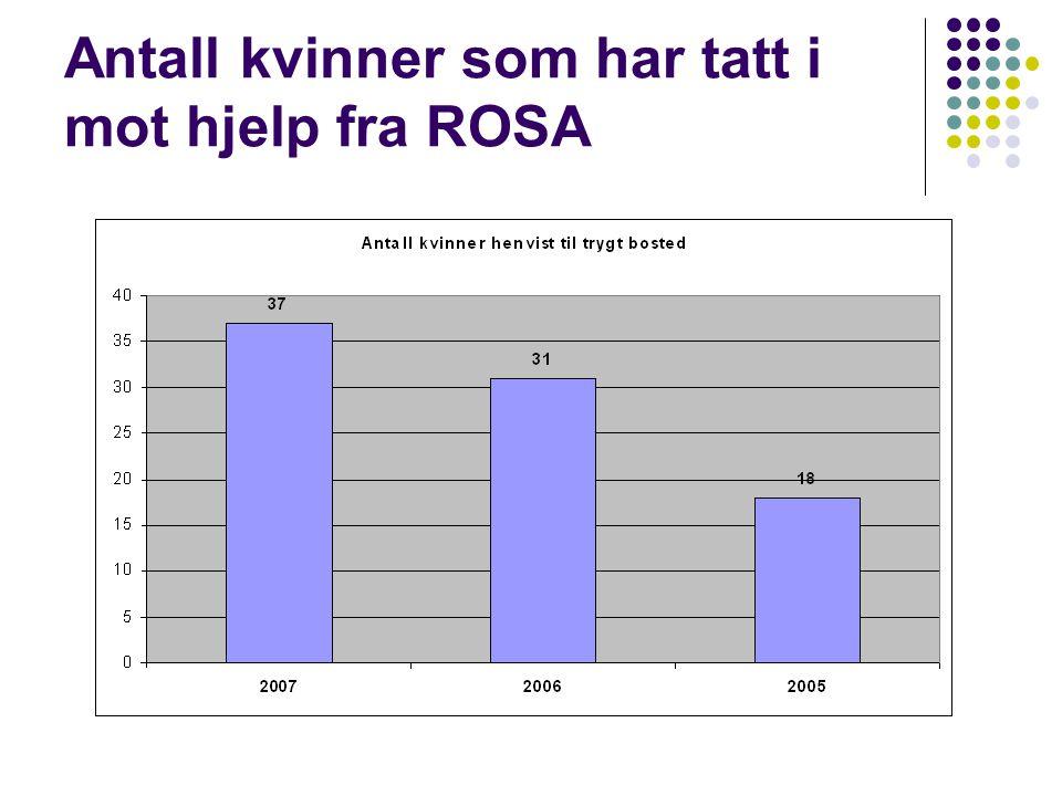 Antall kvinner som har tatt i mot hjelp fra ROSA
