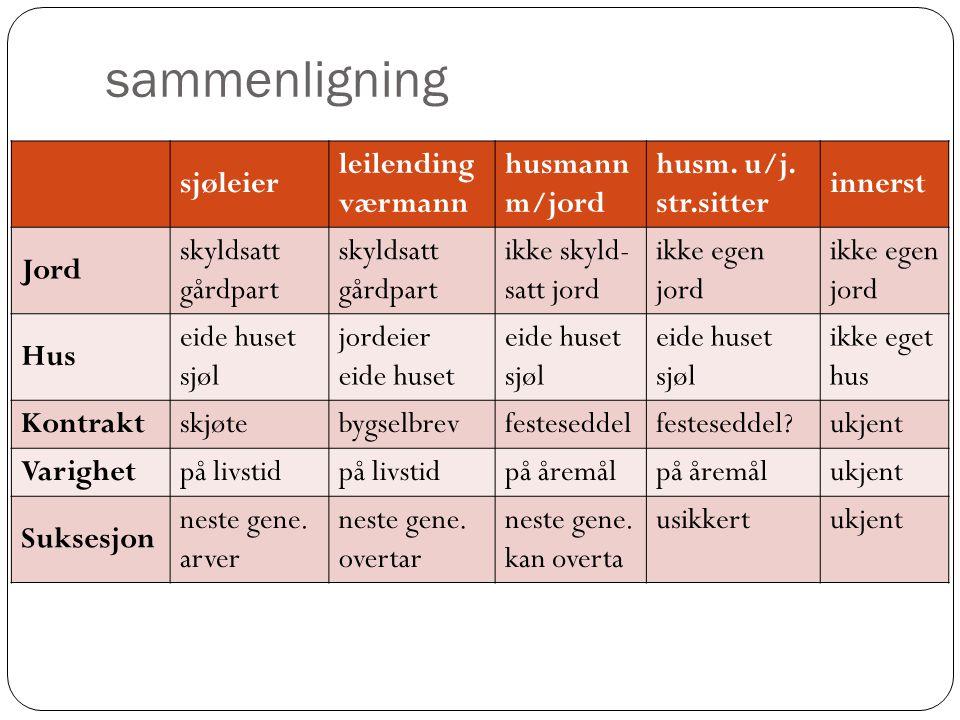 sammenligning sjøleier leilending værmann husmann m/jord husm.