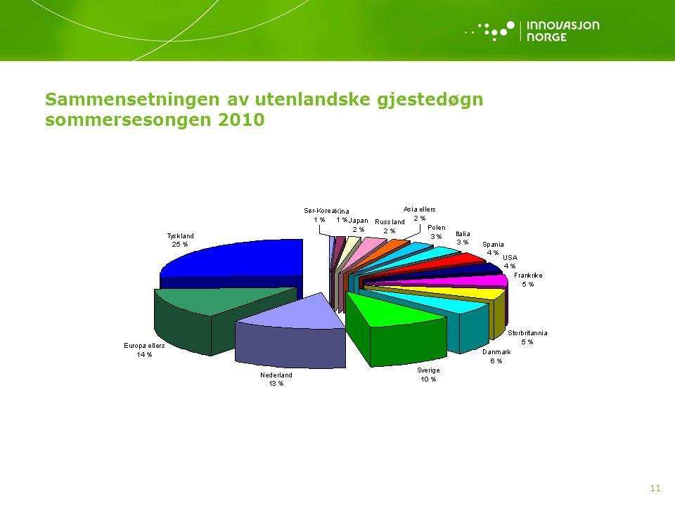 11 Sammensetningen av utenlandske gjestedøgn sommersesongen 2010