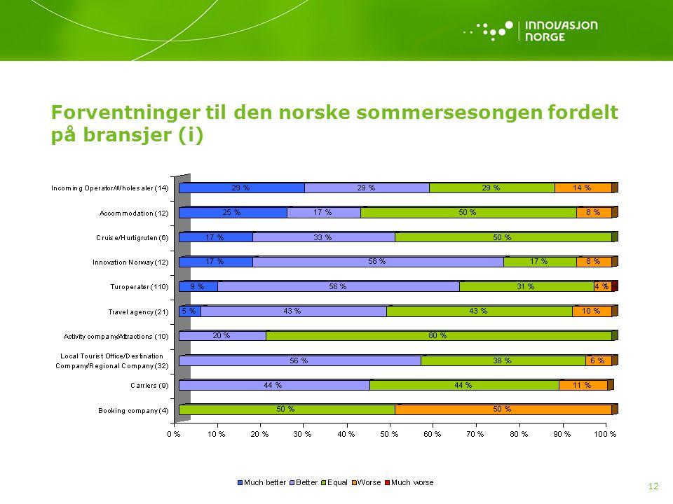 12 Forventninger til den norske sommersesongen fordelt på bransjer (i)