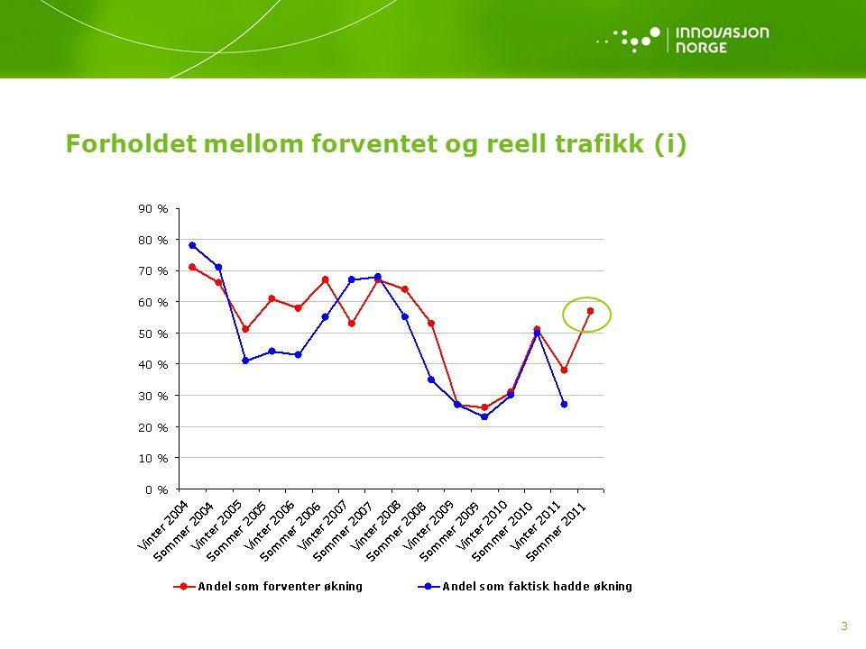 4 Forholdet mellom forventet og reell trafikk (ii) Før årets sommersesong er det 57 prosent av deltagerne i panelet som forventer at årets sommersesong kommer til å bli bedre enn sommersesongen 2010.