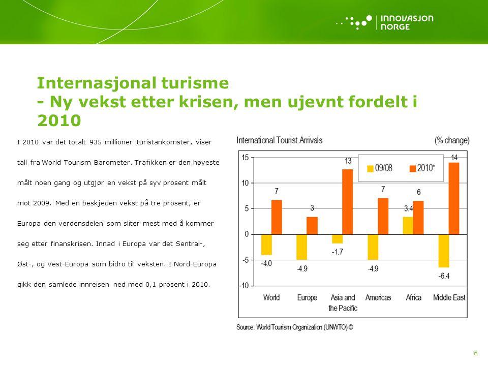 6 Internasjonal turisme - Ny vekst etter krisen, men ujevnt fordelt i 2010 I 2010 var det totalt 935 millioner turistankomster, viser tall fra World Tourism Barometer.