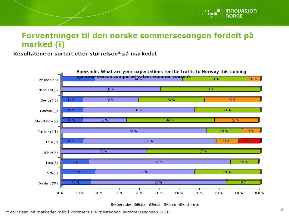 9 Forventninger til den norske sommersesongen fordelt på marked (ii) Optimismen råder ved inngangen til årets sommersesong fra de aller fleste av Innovasjon Norges prioriterte ferie- og fritidsmarkeder.