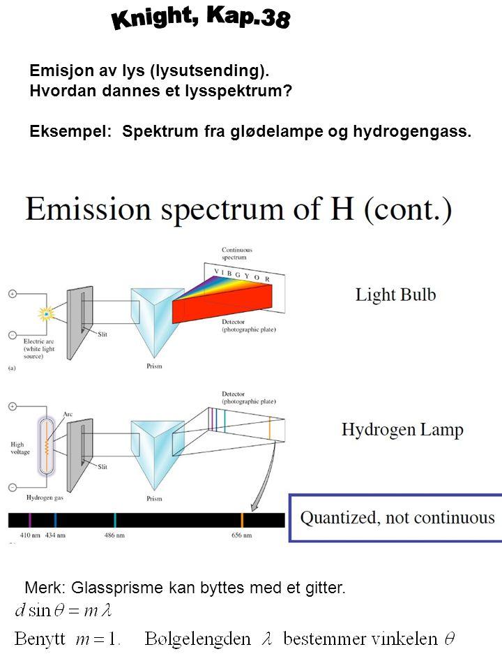 Emisjon av lys (lysutsending). Hvordan dannes et lysspektrum? Eksempel: Spektrum fra glødelampe og hydrogengass. Merk: Glassprisme kan byttes med et g