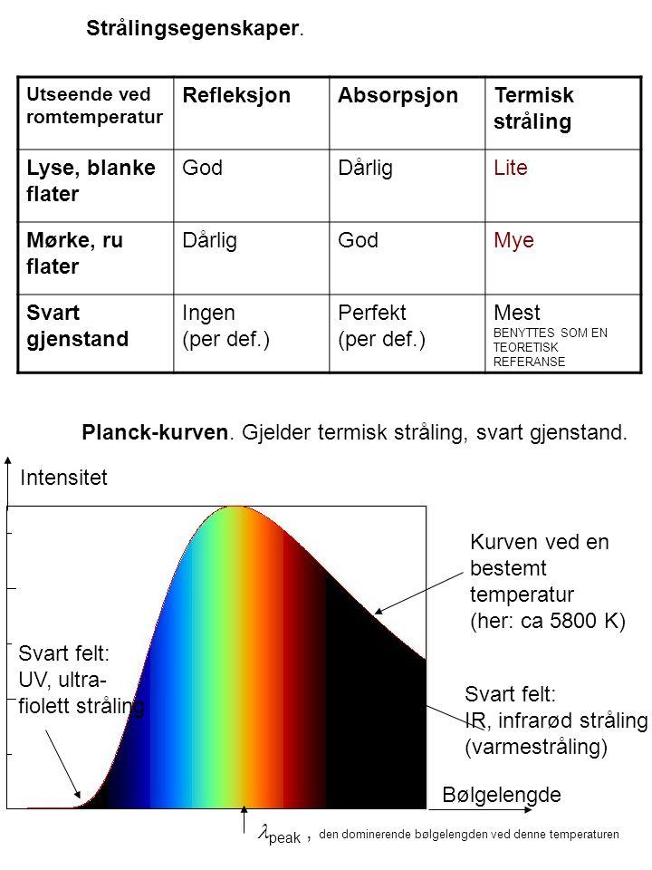 Strålingsegenskaper. Utseende ved romtemperatur RefleksjonAbsorpsjonTermisk stråling Lyse, blanke flater GodDårligLite Mørke, ru flater DårligGodMye S