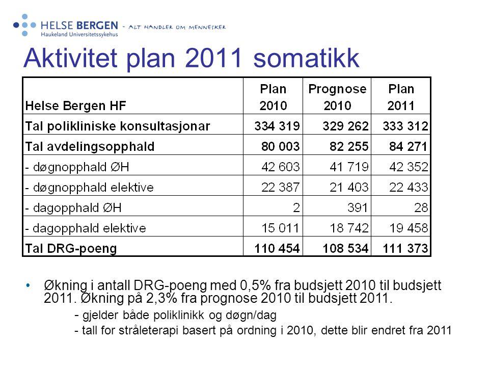 Aktivitet plan 2011 somatikk •Økning i antall DRG-poeng med 0,5% fra budsjett 2010 til budsjett 2011. Økning på 2,3% fra prognose 2010 til budsjett 20