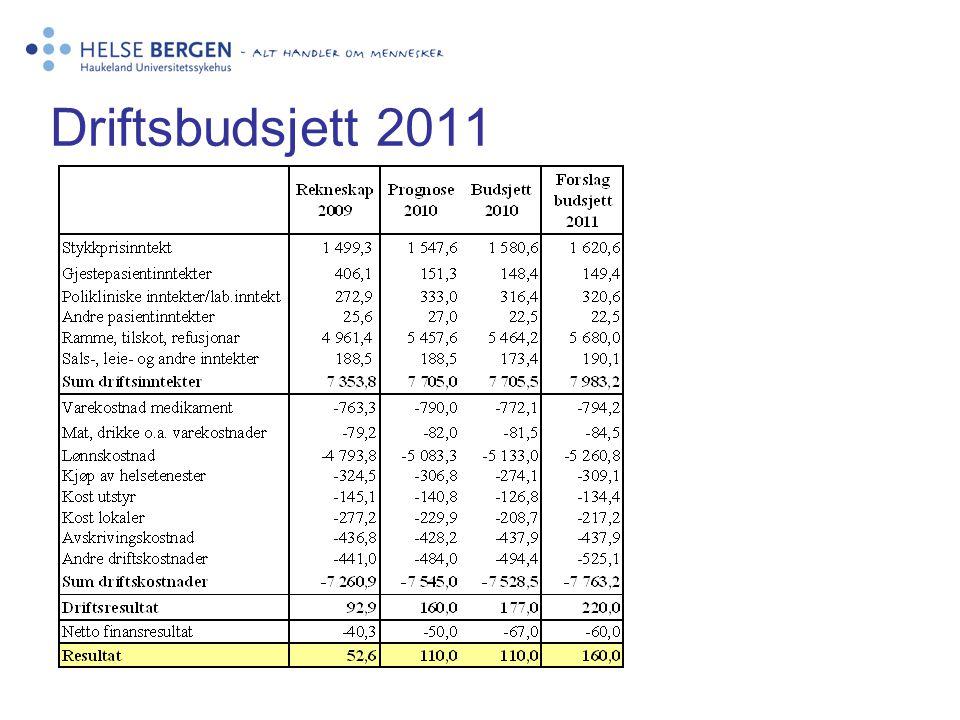 Driftsbudsjett 2011