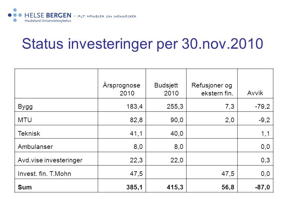 Status investeringer per 30.nov.2010 Årsprognose 2010 Budsjett 2010 Refusjoner og ekstern fin.Avvik Bygg183,4255,37,3-79,2 MTU82,890,02,0-9,2 Teknisk4