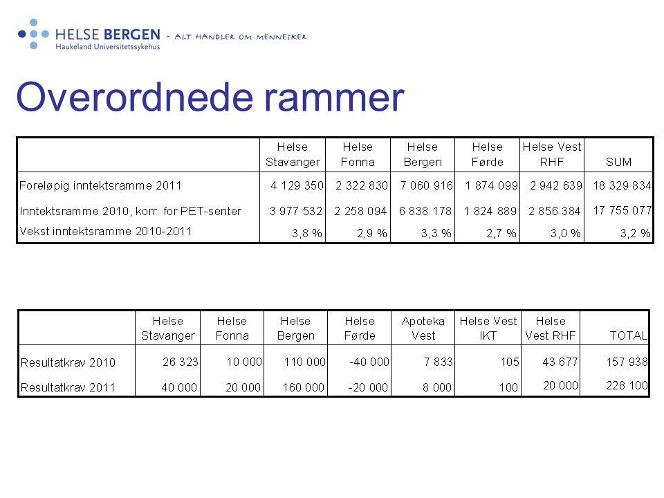 Innretning budsjett 2011 •Sum somatiske enheter –budsjett 2011 er styrket med kr.