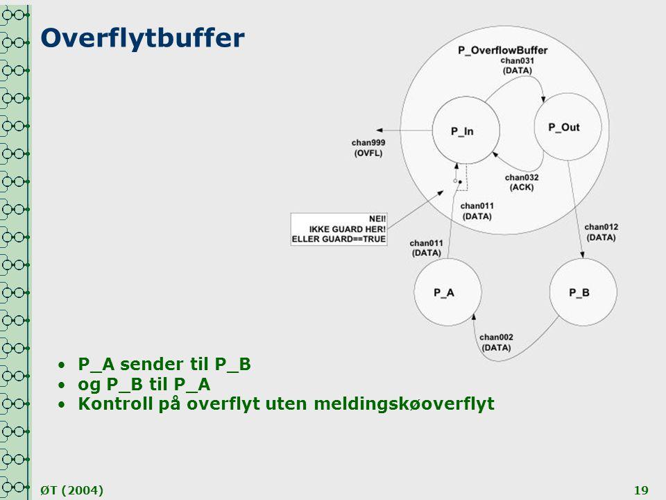 ØT (2004)19 Overflytbuffer •P_A sender til P_B •og P_B til P_A •Kontroll på overflyt uten meldingskøoverflyt