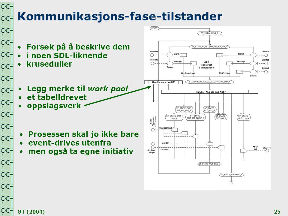 ØT (2004)25 Kommunikasjons-fase-tilstander •Forsøk på å beskrive dem •i noen SDL-liknende •kruseduller •Legg merke til work pool •et tabelldrevet •opp
