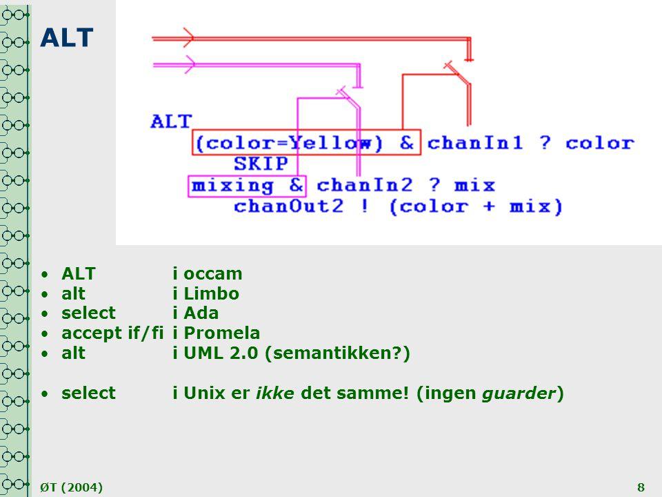 ØT (2004)8 ALT •ALTi occam •alti Limbo •selecti Ada •accept if/fii Promela •alti UML 2.0 (semantikken?) •selecti Unix er ikke det samme! (ingen guarde