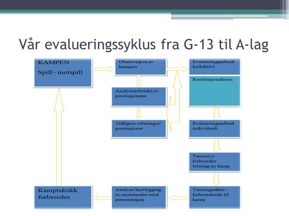 Vår evalueringssyklus fra G-13 til A-lag