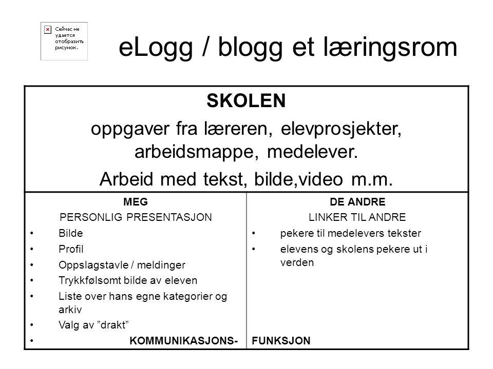 eLogg / blogg et læringsrom SKOLEN oppgaver fra læreren, elevprosjekter, arbeidsmappe, medelever. Arbeid med tekst, bilde,video m.m. MEG PERSONLIG PRE