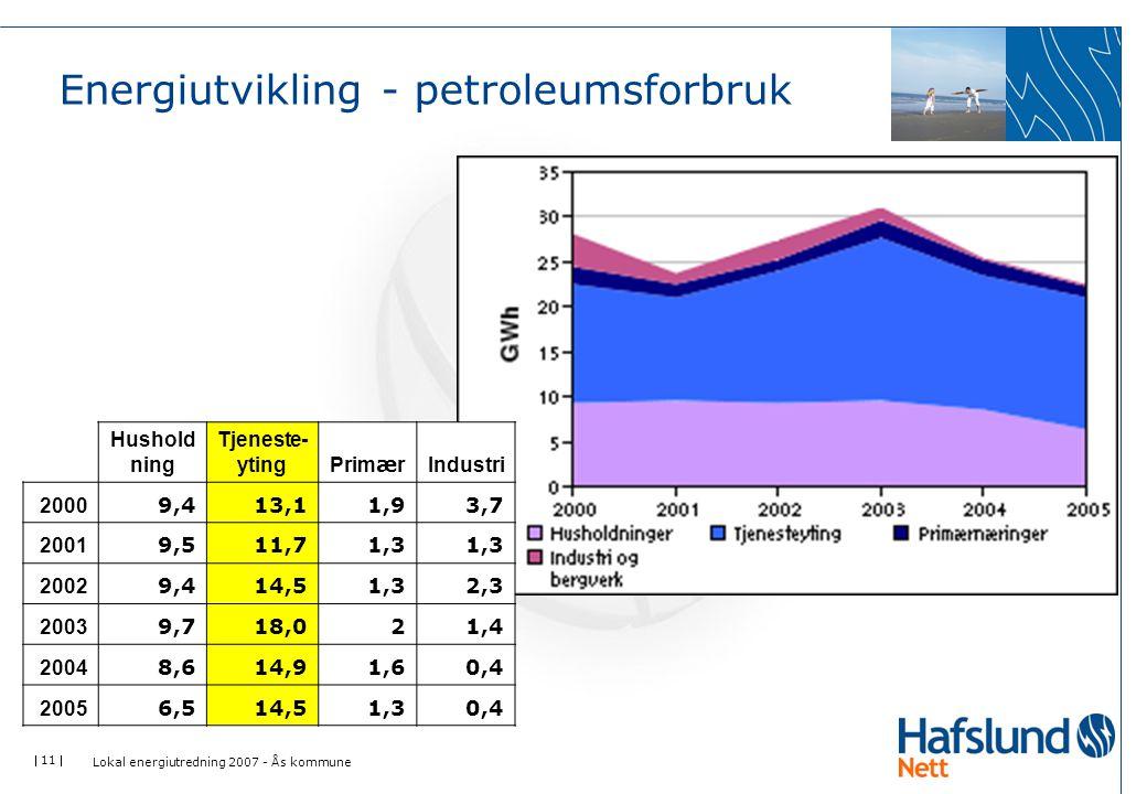  11  Energiutvikling - petroleumsforbruk Lokal energiutredning 2007 - Ås kommune Hushold ning Tjeneste- yting Prim æ r Industri 2000 9,413,11,93,7 2