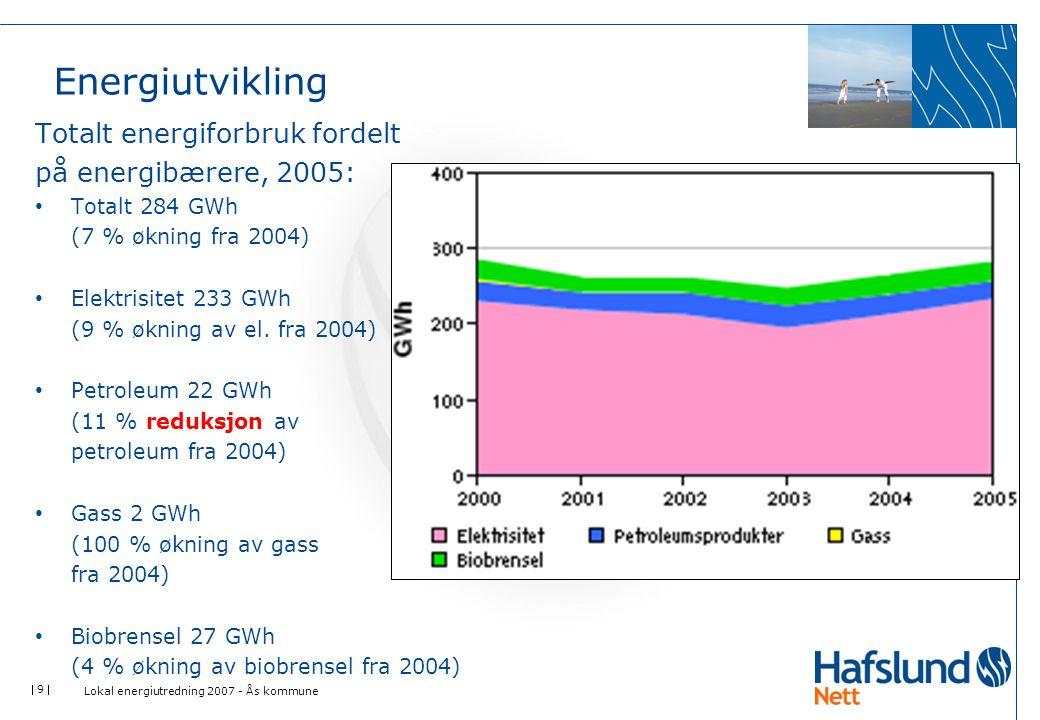  9  Energiutvikling Totalt energiforbruk fordelt på energibærere, 2005: • Totalt 284 GWh (7 % økning fra 2004) • Elektrisitet 233 GWh (9 % økning av