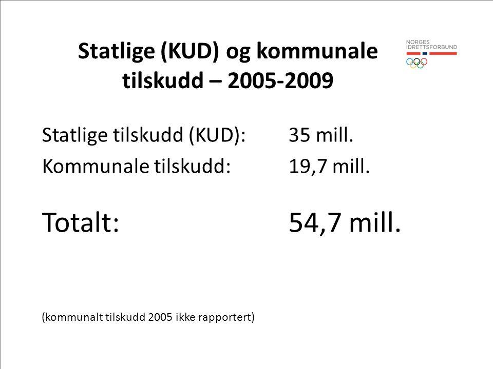 Statlige (KUD) og kommunale tilskudd – 2005-2009 Statlige tilskudd (KUD): 35 mill. Kommunale tilskudd:19,7 mill. Totalt:54,7 mill. (kommunalt tilskudd
