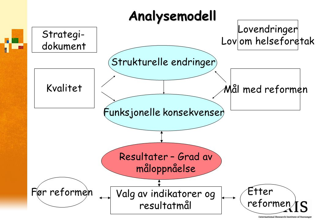Analysemodell Strukturelle endringer Funksjonelle konsekvenser Resultater – Grad av måloppnåelse Før reformen Etter reformen Strategi- dokument Lovend