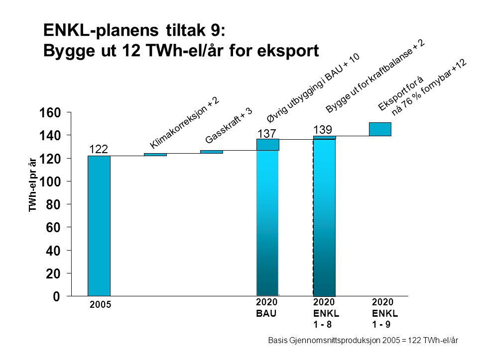 ENKL-planens tiltak 9: Bygge ut 12 TWh-el/år for eksport 0 20 40 60 80 100 120 140 160 2005 2020 BAU 2020 ENKL 1 - 8 Klimakorreksjon + 2 Gasskraft + 3 Øvrig utbygging i BAU + 10 Bygge ut for kraftbalanse + 2 Basis Gjennomsnittsproduksjon 2005 = 122 TWh-el/år TWh-el pr år 122 137 139 Eksport for å nå 76 % fornybar +12 2020 ENKL 1 - 9