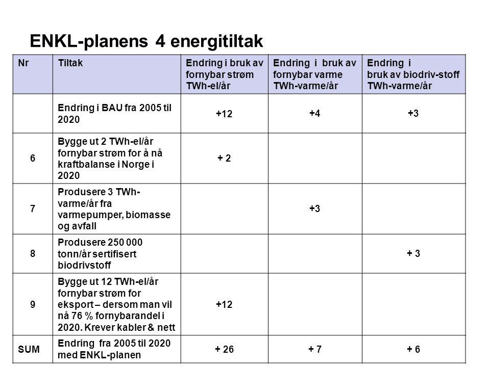 NrTiltak Endring i bruk av fornybar strøm TWh-el/år Endring i bruk av fornybar varme TWh-varme/år Endring i bruk av biodriv-stoff TWh-varme/år Endring i BAU fra 2005 til 2020 +12+4+3 6 Bygge ut 2 TWh-el/år fornybar strøm for å nå kraftbalanse i Norge i 2020 + 2 7 Produsere 3 TWh- varme/år fra varmepumper, biomasse og avfall +3 8 Produsere 250 000 tonn/år sertifisert biodrivstoff + 3 9 Bygge ut 12 TWh-el/år fornybar strøm for eksport – dersom man vil nå 76 % fornybarandel i 2020.