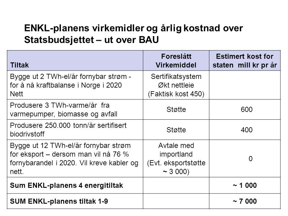 Tiltak Foreslått Virkemiddel Estimert kost for staten mill kr pr år Bygge ut 2 TWh-el/år fornybar strøm - for å nå kraftbalanse i Norge i 2020 Nett Sertifikatsystem Økt nettleie (Faktisk kost 450) Produsere 3 TWh-varme/år fra varmepumper, biomasse og avfall Støtte 600 Produsere 250.000 tonn/år sertifisert biodrivstoff Støtte 400 Bygge ut 12 TWh-el/år fornybar strøm for eksport – dersom man vil nå 76 % fornybarandel i 2020.