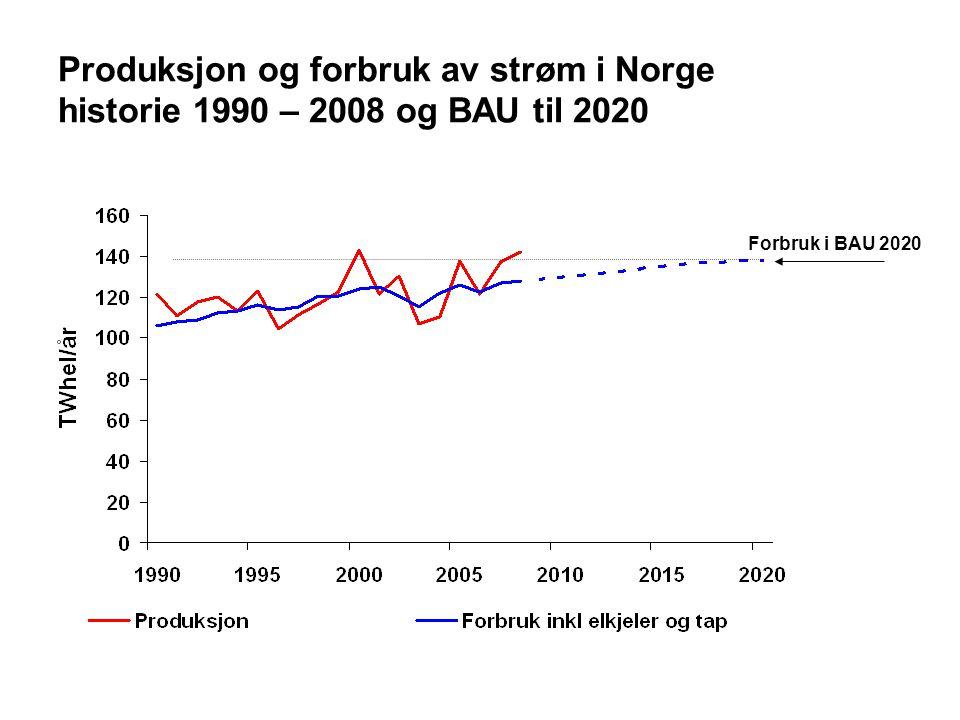 Produksjon og forbruk av strøm i Norge historie 1990 – 2008 og BAU til 2020 Forbruk i BAU 2020