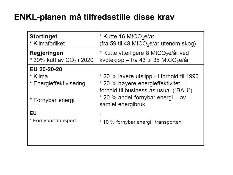 ENKL-planen må tilfredsstille disse krav Stortinget * Klimaforliket * Kutte 16 MtCO 2 e/år (fra 59 til 43 MtCO 2 e/år utenom skog) Regjeringen * 30% kutt av CO 2 i 2020 * Kutte ytterligere 8 MtCO 2 e/år ved kvotekjøp – fra 43 til 35 MtCO 2 e/år EU 20-20-20 * Klima * Energieffektivisering * Fornybar energi * 20 % lavere utslipp - i forhold til 1990.