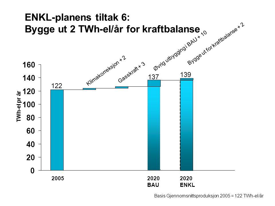 ENKL-planens tiltak 6: Bygge ut 2 TWh-el/år for kraftbalanse 0 20 40 60 80 100 120 140 160 20052020 BAU 2020 ENKL Klimakorreksjon + 2 Gasskraft + 3 Øvrig utbygging i BAU + 10 Basis Gjennomsnittsproduksjon 2005 = 122 TWh-el/år TWh-el pr år 122 137 139 Bygge ut for kraftbalanse + 2