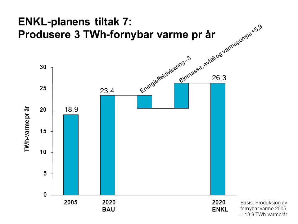 ENKL-planens tiltak 7: Produsere 3 TWh-fornybar varme pr år 0 5 10 15 20 25 30 TWh-varme pr år Biomasse, avfall og varmepumpe +5,9 20052020 BAU 2020 ENKL 18,9 23,4 26,3 Energieffektivisering - 3 Basis: Produksjon av fornybar varme 2005 = 18,9 TWh-varme/år