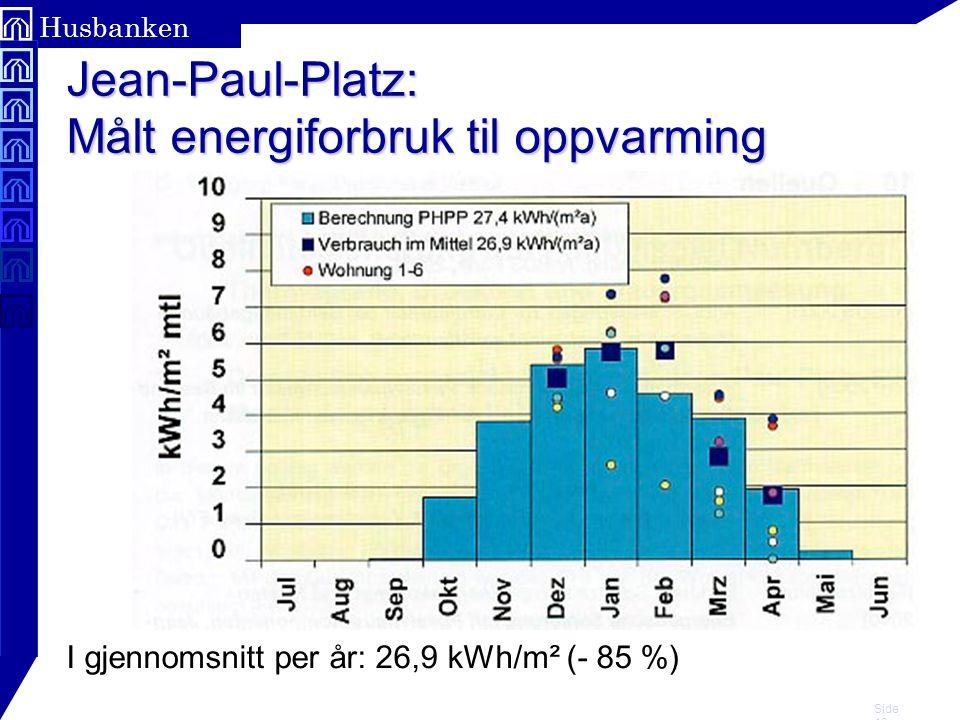 Side 16 Husbanken Jean-Paul-Platz: Målt energiforbruk til oppvarming I gjennomsnitt per år: 26,9 kWh/m² (- 85 %)