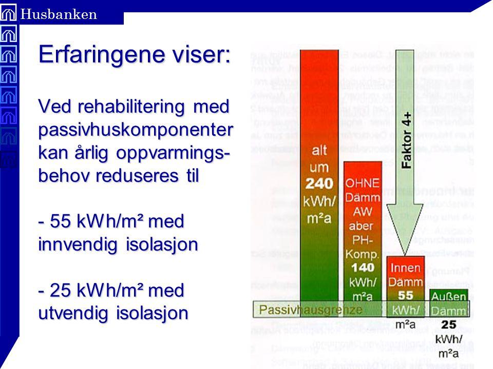 Side 30 Husbanken Erfaringene viser: Ved rehabilitering med passivhuskomponenter kan årlig oppvarmings- behov reduseres til - 55 kWh/m² med innvendig