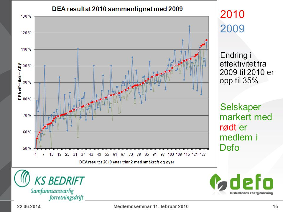 22.06.201415Medlemsseminar 11. februar 2010 2010 2009 Endring i effektivitet fra 2009 til 2010 er opp til 35% Selskaper markert med rødt er medlem i D