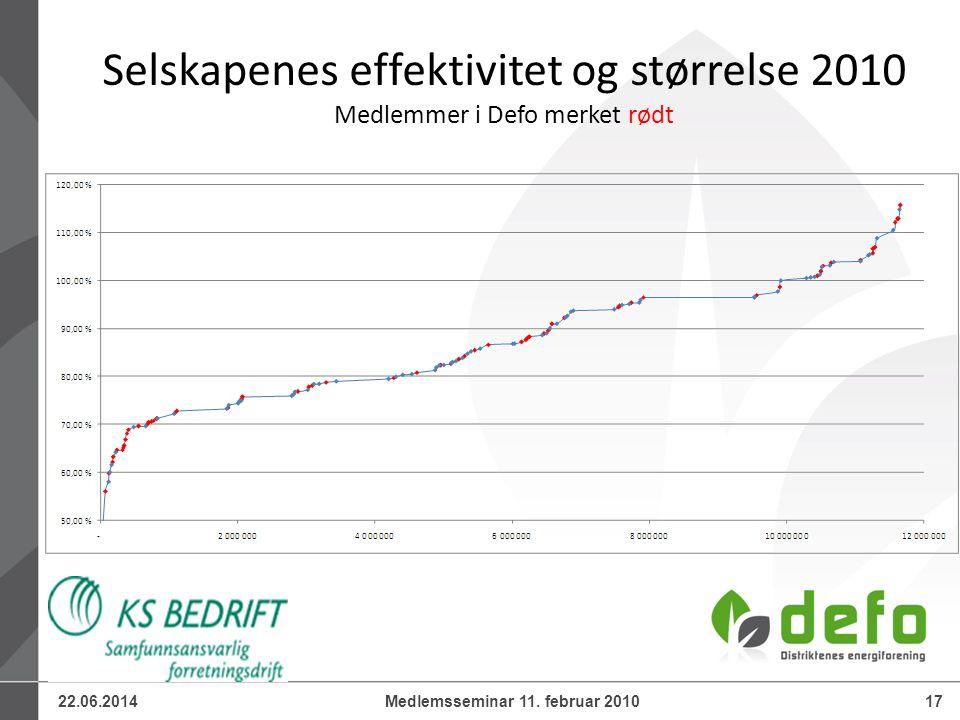 22.06.201417Medlemsseminar 11. februar 2010 Selskapenes effektivitet og størrelse 2010 Medlemmer i Defo merket rødt