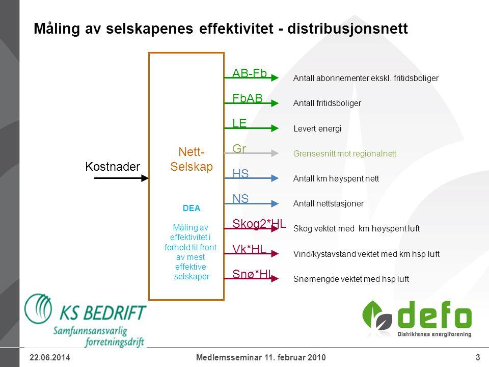 22.06.20143Medlemsseminar 11. februar 2010 Måling av selskapenes effektivitet - distribusjonsnett Kostnader AB-Fb Nett- Selskap DEA Måling av effektiv