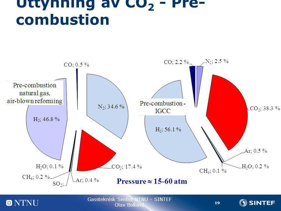 19 Gassteknisk Senter NTNU – SINTEF Olav Bolland Uttynning av CO 2 - Pre- combustion Pressure  15-60 atm