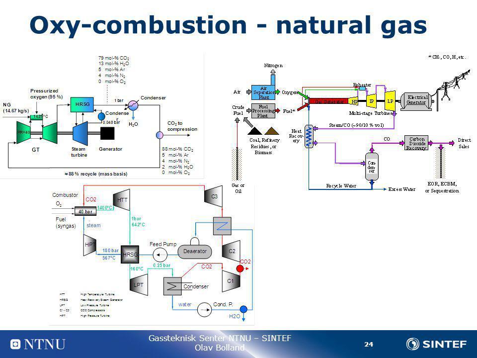 24 Gassteknisk Senter NTNU – SINTEF Olav Bolland Oxy-combustion - natural gas