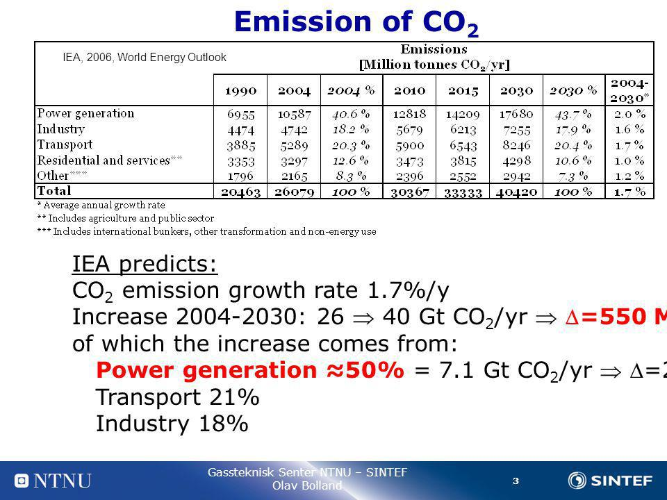 3 Gassteknisk Senter NTNU – SINTEF Olav Bolland Emission of CO 2 IEA, 2006, World Energy Outlook IEA predicts: CO 2 emission growth rate 1.7%/y Increase 2004-2030: 26  40 Gt CO 2 /yr  =550 Mt/yr of which the increase comes from: Power generation ≈50% = 7.1 Gt CO 2 /yr  =270 Mt/yr Transport 21% Industry 18%