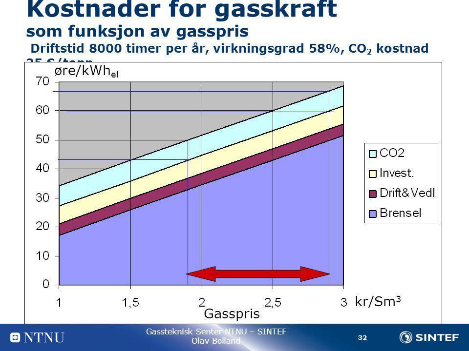 32 Gassteknisk Senter NTNU – SINTEF Olav Bolland Kostnader for gasskraft som funksjon av gasspris Driftstid 8000 timer per år, virkningsgrad 58%, CO 2 kostnad 25 €/tonn kr/Sm 3 øre/kWh el Gasspris