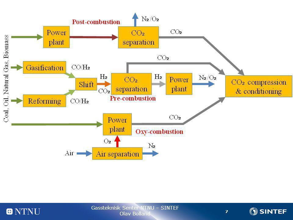 8 Gassteknisk Senter NTNU – SINTEF Olav Bolland Uttynning av CO 2 - Post- combustion Pressure  1 atm
