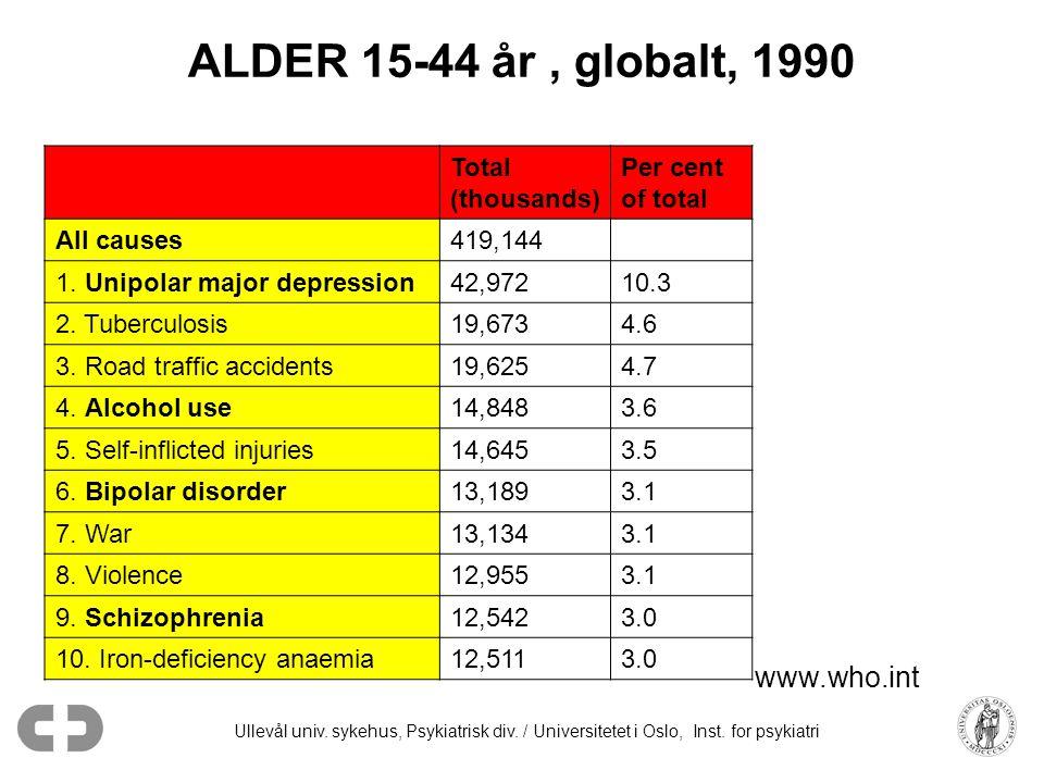 Ullevål univ. sykehus, Psykiatrisk div. / Universitetet i Oslo, Inst. for psykiatri ALDER 15-44 år, globalt, 1990 Total (thousands) Per cent of total
