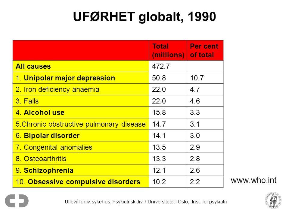 Ullevål univ. sykehus, Psykiatrisk div. / Universitetet i Oslo, Inst. for psykiatri UFØRHET globalt, 1990 Total (millions) Per cent of total All cause
