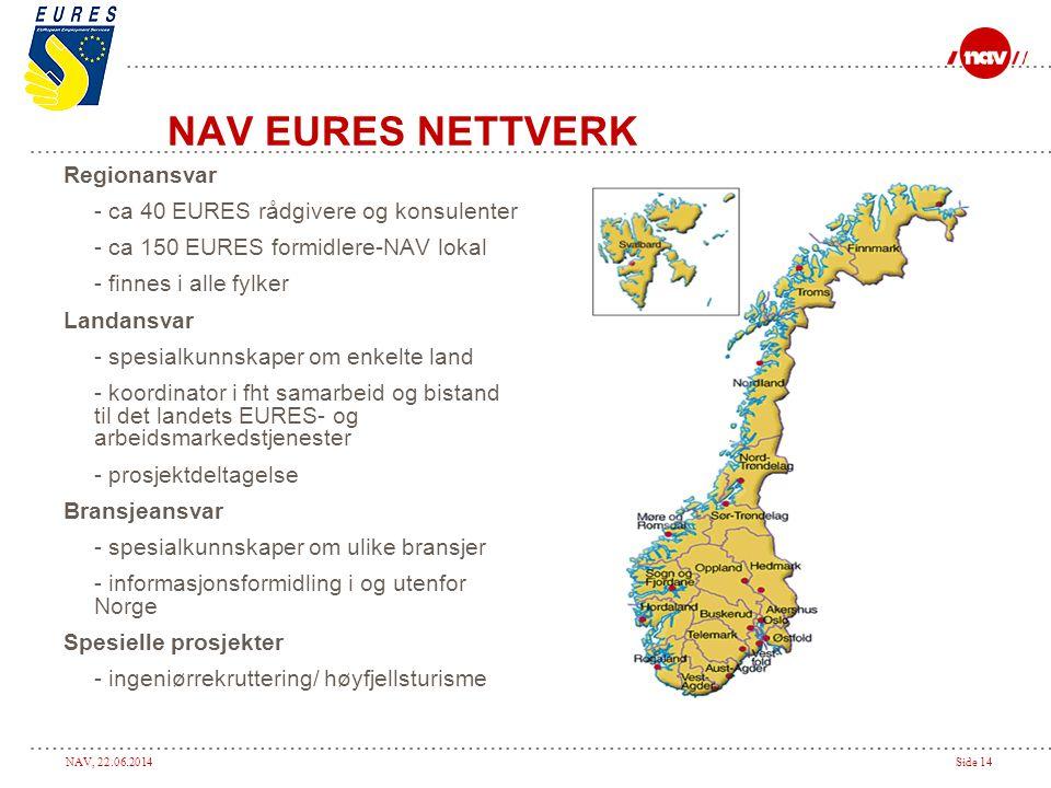NAV, 22.06.2014Side 14 NAV EURES NETTVERK Regionansvar - ca 40 EURES rådgivere og konsulenter - ca 150 EURES formidlere-NAV lokal - finnes i alle fylk