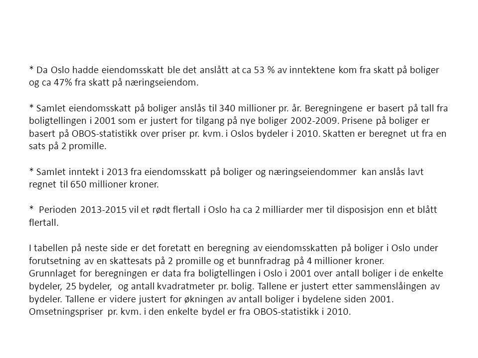 * Da Oslo hadde eiendomsskatt ble det anslått at ca 53 % av inntektene kom fra skatt på boliger og ca 47% fra skatt på næringseiendom. * Samlet eiendo